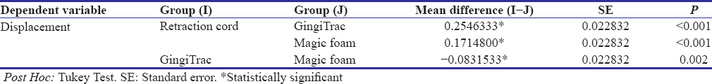 Table 1: Comparison of change in width of the sulcus caused by aluminum chloride retraction cord, magic foam, and GingiTrac