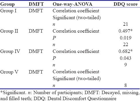 Table 4: Correlation coefficient between total Dental Discomfort Questionnaire score and dmft-DMFT score among all the groups