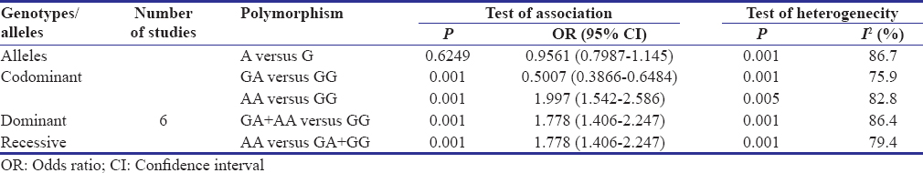 Table 4: Association of interleukin-17A polymorphism and chronic periodontitis by using codominant, dominant, and  recessive models
