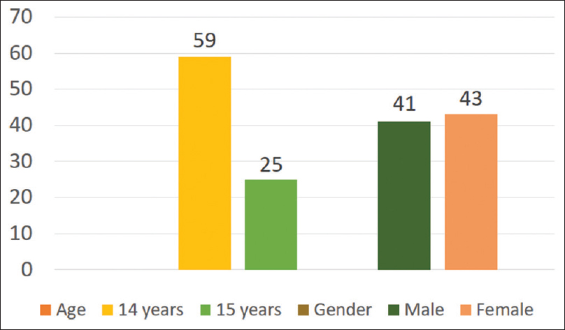 Figure 4:  The agewise and genderwise distribution of the study participants