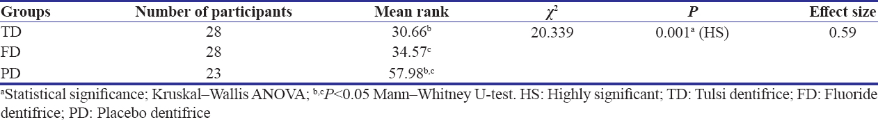 Table 3: Comparison of mean rank gingivitis scores between the groups after 21 days