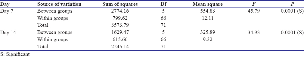 Table 4: Analysis of variance of means of wound contraction scores using one way analysis of variance