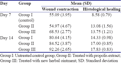 Table 7: Mean scores for wound contraction, and histological healing for Group I through Group III