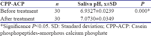 Table 3: Saliva pH before and after treatment with casein phosphopeptides-amorphous calcium phosphate