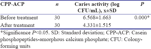 Table 4: Caries activity before and after treatment with casein phosphopeptides-amorphous calcium phosphate