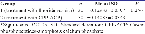 Table 5: The difference between fluoride varnish and casein phosphopeptides-amorphous calcium phosphate in terms of effect on saliva pH