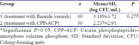 Table 6: The difference between fluoride varnish and casein phosphopeptides-amorphous calcium phosphate in terms of effect on caries activity