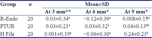 Table 3: Comparison of the Canal transportation (M1-M2) - (D1-D2) in terms of mean±standard deviation at different levels among all the three groups