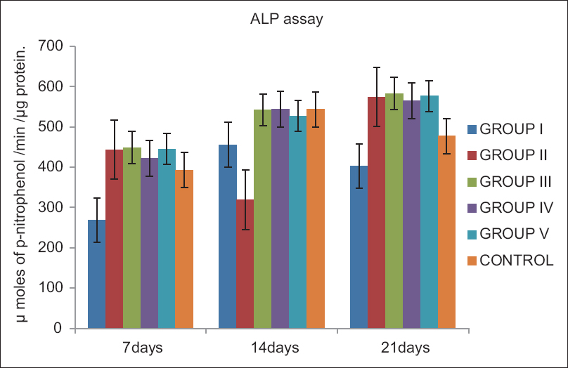 Figure 2: Comparison of alkaline phosphatase activity expressed as μ moles of p-nitrophenol formed/min/μg protein