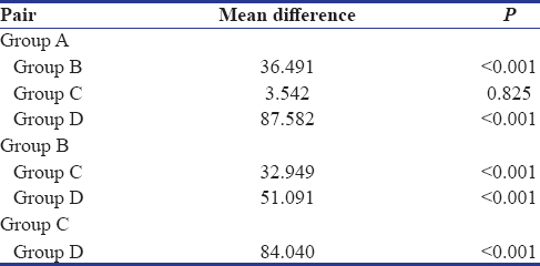 Table 3: Tukey honestly significant difference <i>post hoc</i> tests for pairwise comparisons
